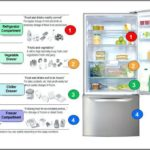 What Should Refrigerator And Freezer Temperatures Be
